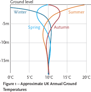 Ground temperature changes with depth - Heat Pump Contractor